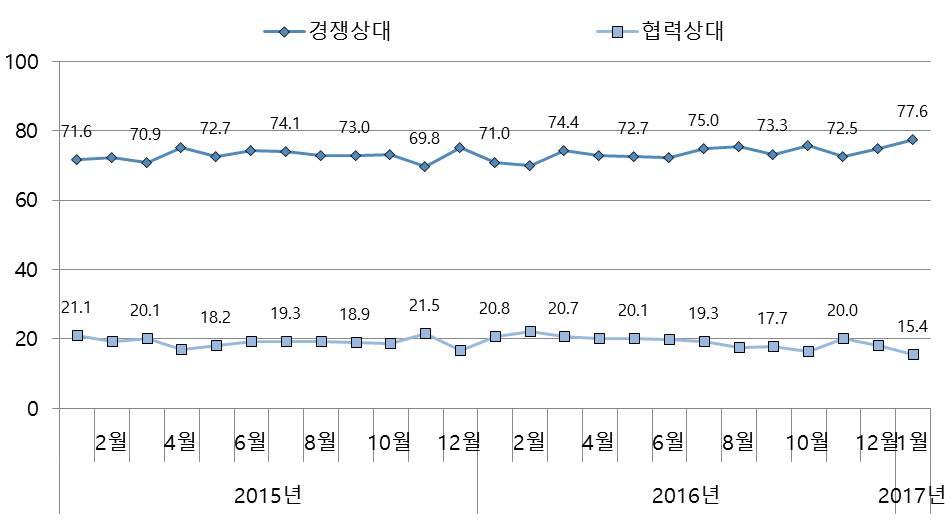 그림 1. 한국인의 미중관계 인식