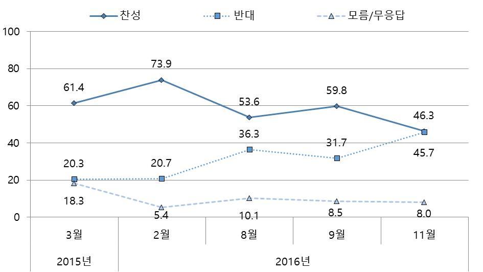 그림 4. 사드 배치에 대한 한국인의 의견