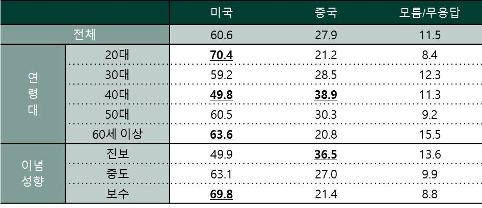 표 1. 연령대 및 이념성향별 한국인의 협력 파트너