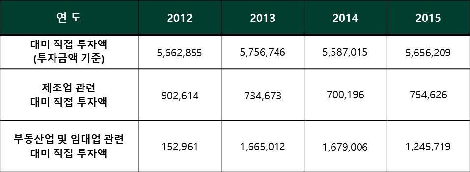 출처: 한국수출입은행 해외투자통계, http://211.171.208.92/odisas.html.