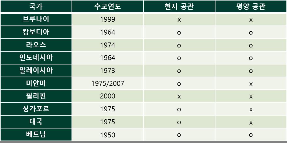 표1.북한-동남아 국가 수교 및 공관 설치 현황