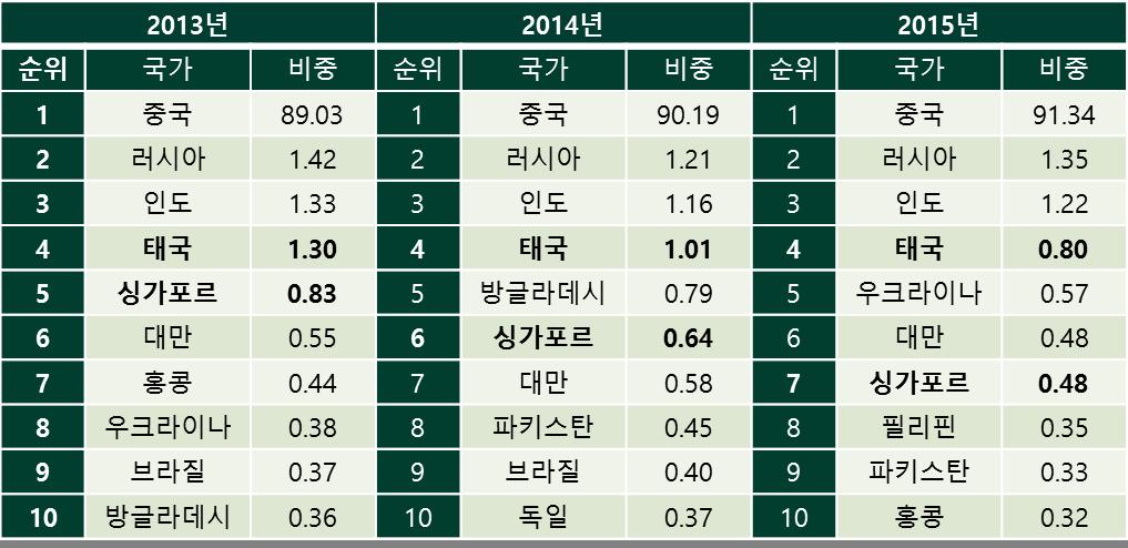표2.최근 연도별 북한의 10대 무역국