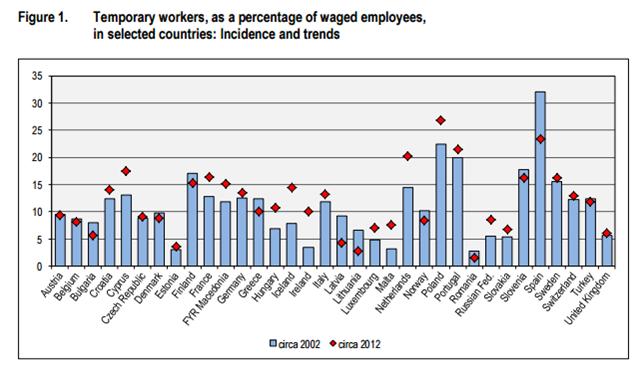 """출처: 국제노동사무국(Int. Labour Office), """"비정규 형태의 고용,"""" 비정규고용 전문가회의(2015.02.16-19 제네바) 발표용 보고서 p.5"""