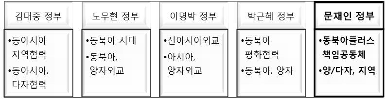 [이슈브리프] 동아시아 다자협력 활성화를 위한 문재인 정부의 정책 제안_170804