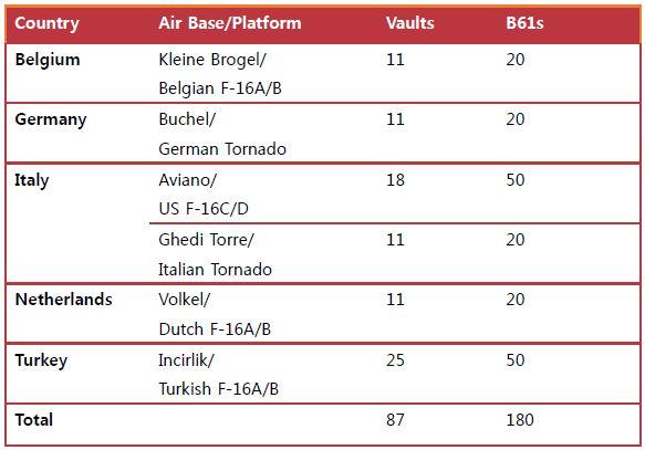 표 3_미국 전술핵탄두의 서유럽 배치 현황 (2014년 현재)