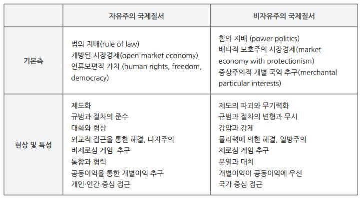 표1. 자유주의 국제질서와 비자유주의 국제질서 간 특성비교