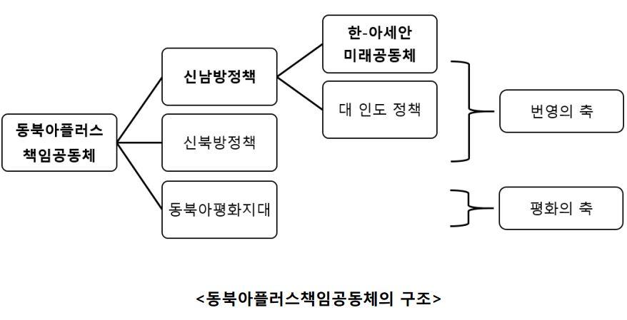 사진1. 동북아플러스책임공동체의 구조