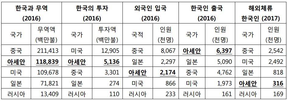 사진2. 전통 4강 및 아세안과 한국 관계의 주요 경제, 사회 지표