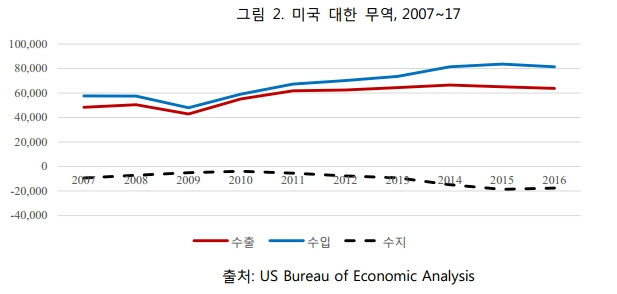 그림2. 미국 대한 무역