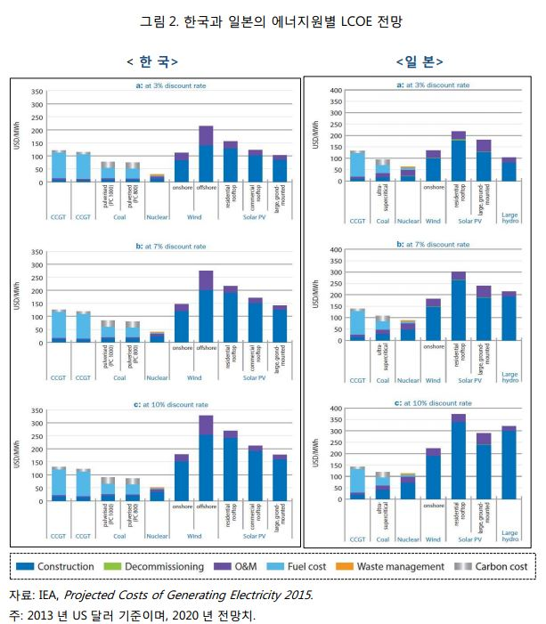 그림2_한국과 일본의 에너지원별 LCOE 전망