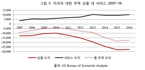 그림3. 미국의 대한 무역 상품 대 서비스