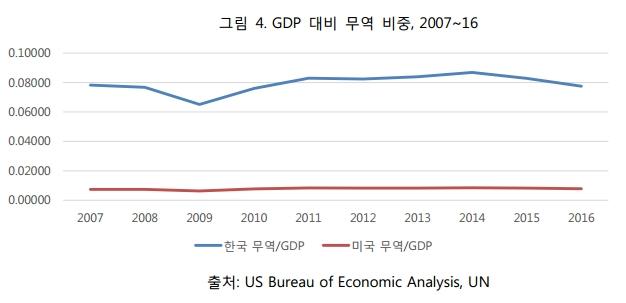 그림4. GDP 대비 무역 비중