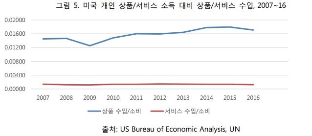 그림5. 미국 개인 상품서비스 소득 대비 상품서비스 수입