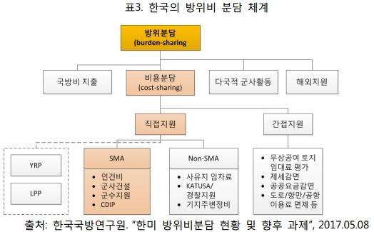 표3. 한국의 방위비 분담 체계