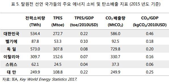 표5_탈원전 선언 국가들의 주요 에너지 소비 및 탄소배출 지표