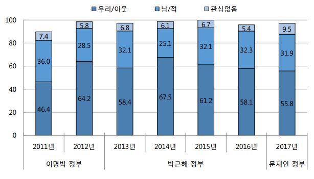 그림1. 한국인의 대북인식_우호 vs 적대