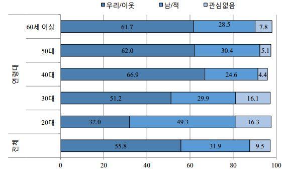 그림2. 2017년 연령대별 대북인식