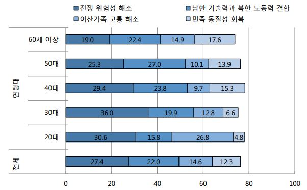 그림3. 2017년 연령대별 통일 기대효과