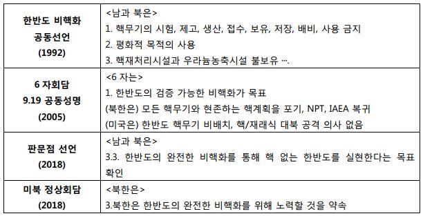 표 2 남북, 미북 주요 비핵화 합의 내용