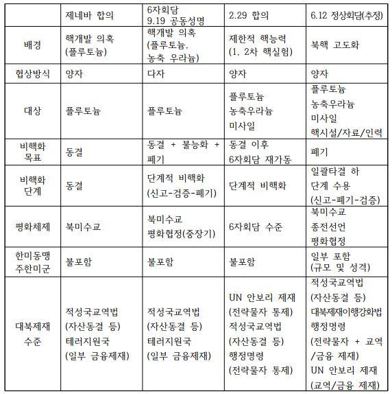 표1_미북간 주요 협상 비교
