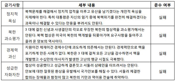 표1_대북협상 성공의 4대 금기사항