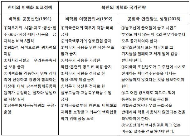 표2_한미의 비핵화와 북한의 비핵화 비교