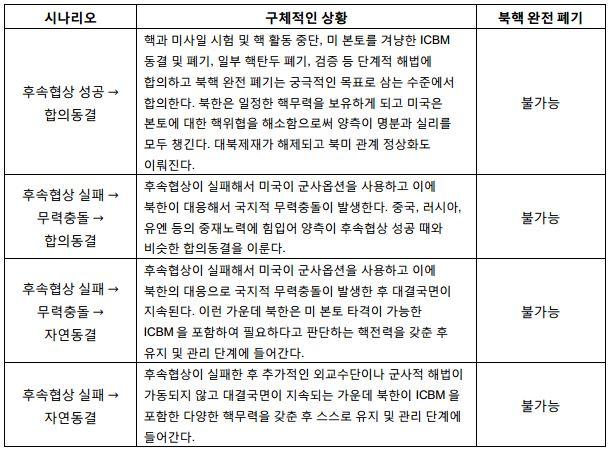 표3_향후 예상 시나리오와 북핵 완전 폐기 여부