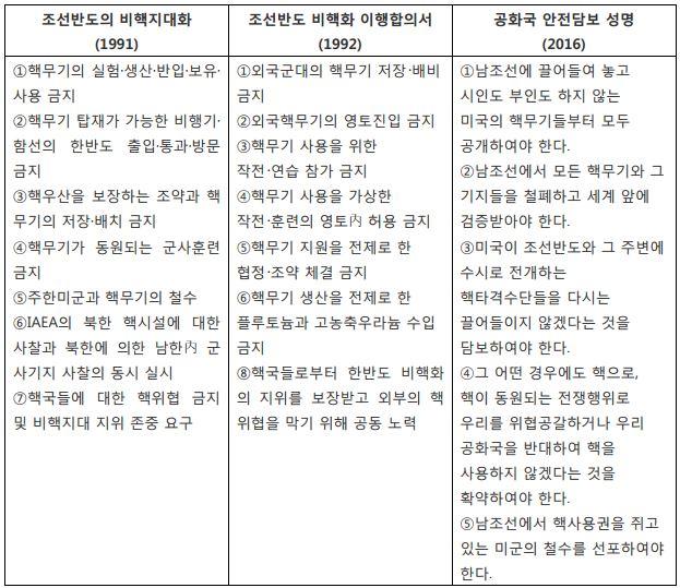 표_북한의 비핵화 국가전략 진화과정