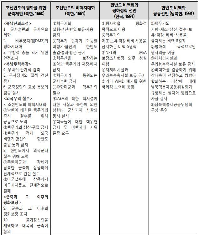 표 1_김일성의 유훈인 '조선반도의 비핵지대화'와 한미의 대응책인 '한반도 비핵화'