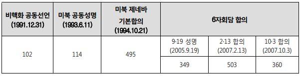 표 3_대북 보상증가에 따른 합의문건의 분량 증가 추세 (단어 수)