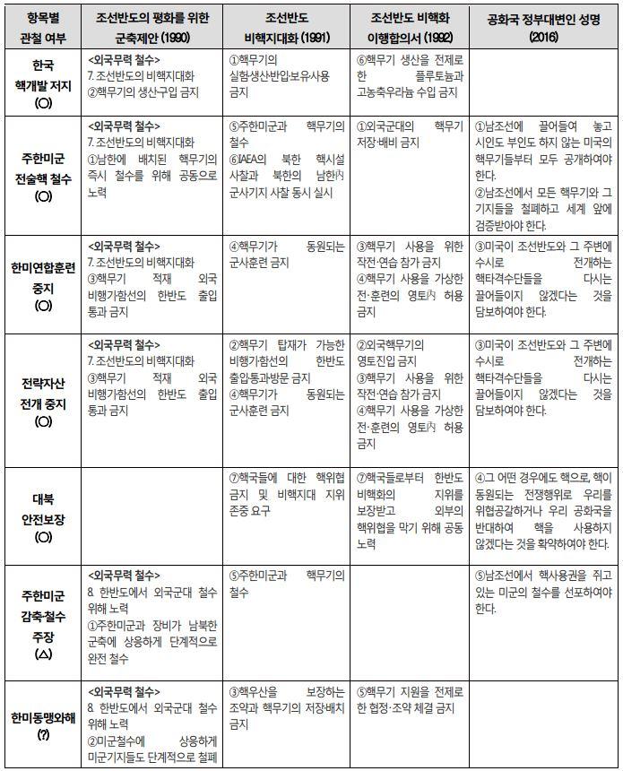 표 4_북한 비핵화 국가전략이 관철된 증거