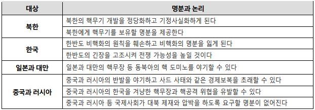 표 5_실패한 비핵화 외교의 명분과 논리