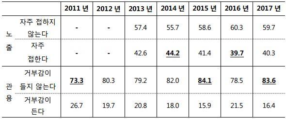 표2_한국인의 외국인 노출 수준 및 관용