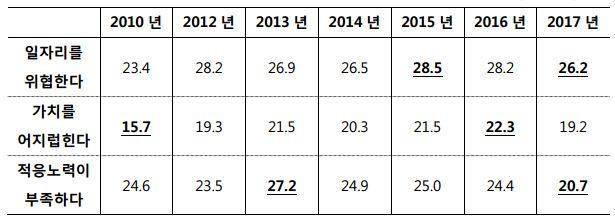 표3_시기별 외국인 노동자에 대한 한국인의 태도_진술문에 동의한 비율
