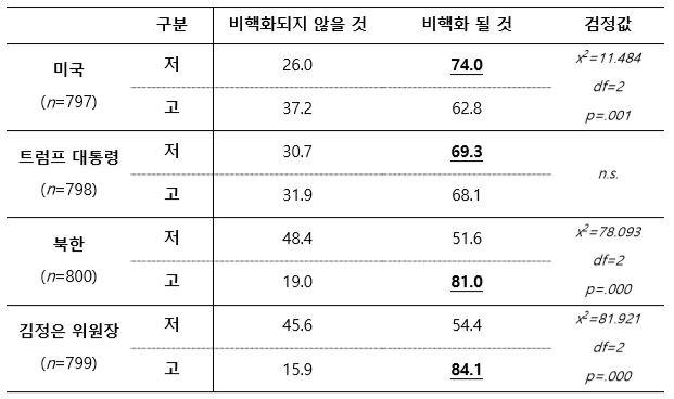 표 3_주변국 및 지도자 호감도에 따른 북한 비핵화 전망