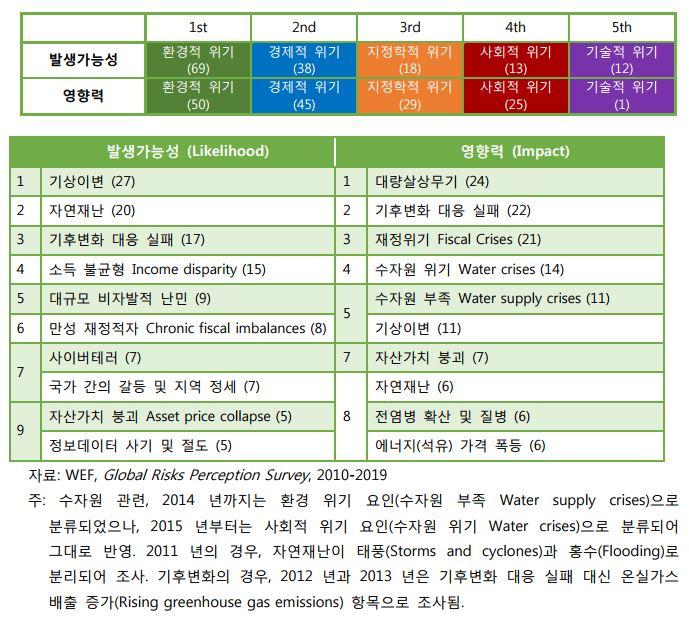 표 4. 미래 위기 요인에 대한 인식 (최근 10년 간의 자료에 가중치 적용)
