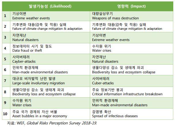 표2. 미래의 국제적 위기 요인 예측