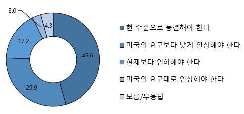 그림9_방위비분담금(SMA)에 대한 의견