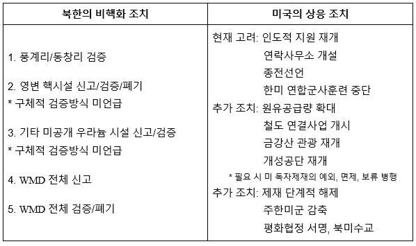 표1_북한의 비핵화 조치와 미국의 상응조치(예시)