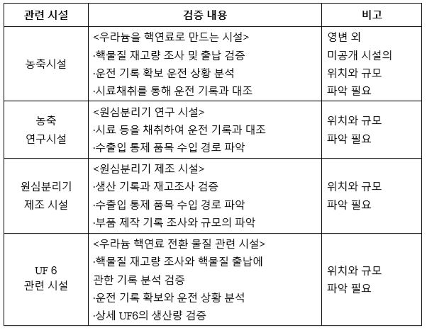 표4_고농축 우라늄 관련 검증 대상 및 검증 내용