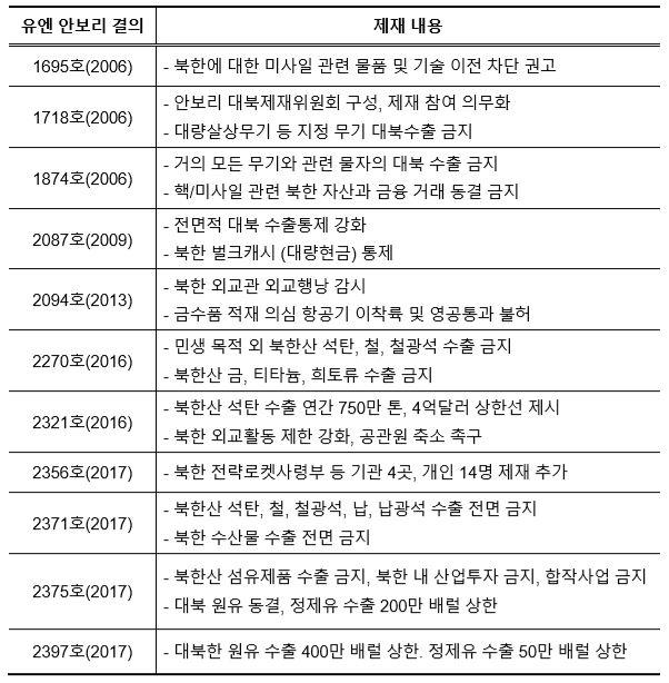표_유엔 안전보장이사회 대북제재 결의 주요 내용