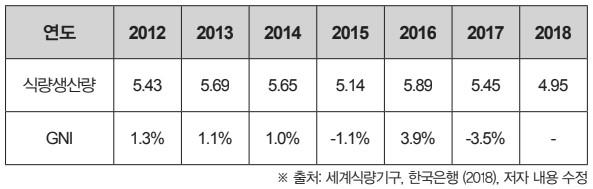 표 1. 북한의 연도별 식량생산(단위_백만톤)과 경제성장률 2012~2018