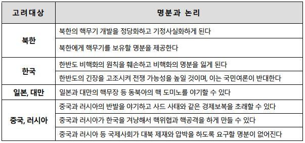 표 2. 비핵화외교를 뒷받침했던 명분과 논리