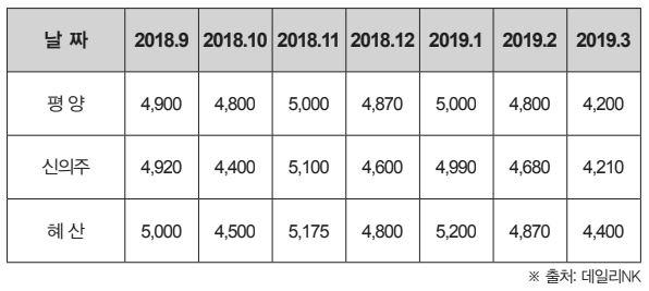 표 2. 최근 쌀 시세(단위_북한 원_1 Kg)