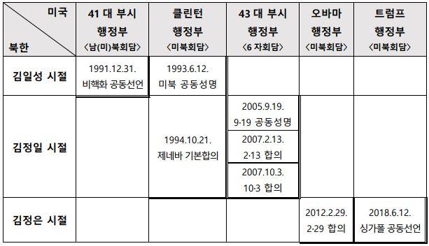 """표1. 역대 美행정부에서 반복된 북핵협상의 """"도발→합의→파기"""" 사이클"""