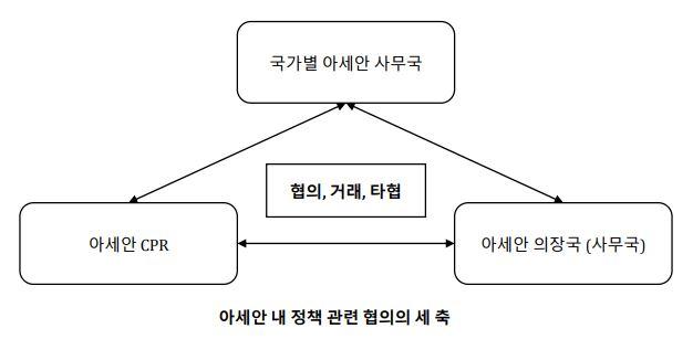 아세안 내 정책 관련 협의의 세 축