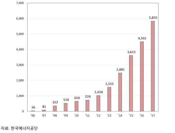 그림 2_2006~2017 연도별 태양광 발전 보급용량_누적