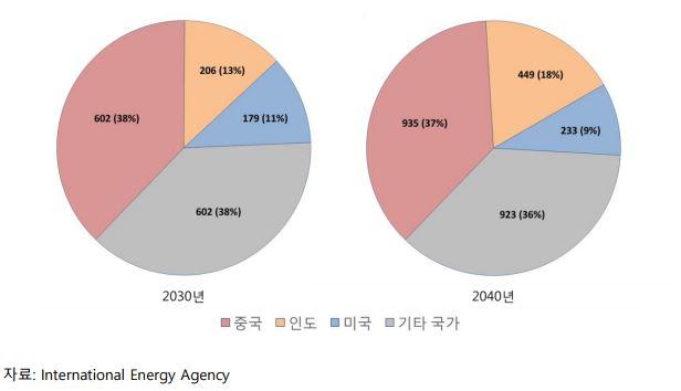 그림 3_2030년과 2040년 중국, 인도, 미국이 전 세계 태양광 발전에서 차지하는 비율