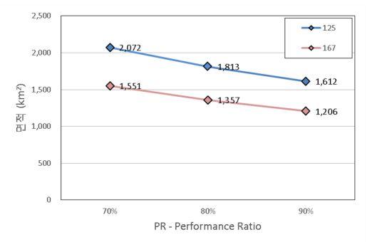 그림 5_태양광 패널 효율_ 평균 일사량 _ PR