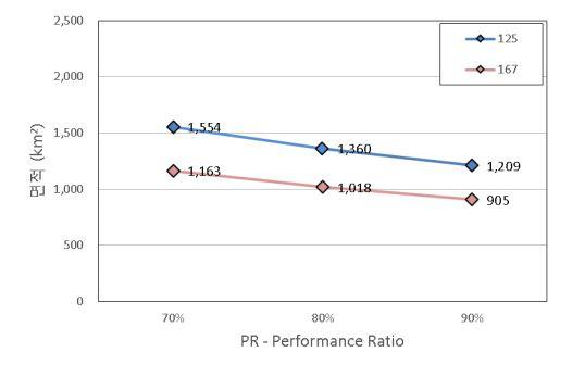 그림 6_태양광 패널 효율_ 평균 일사량 _ PR